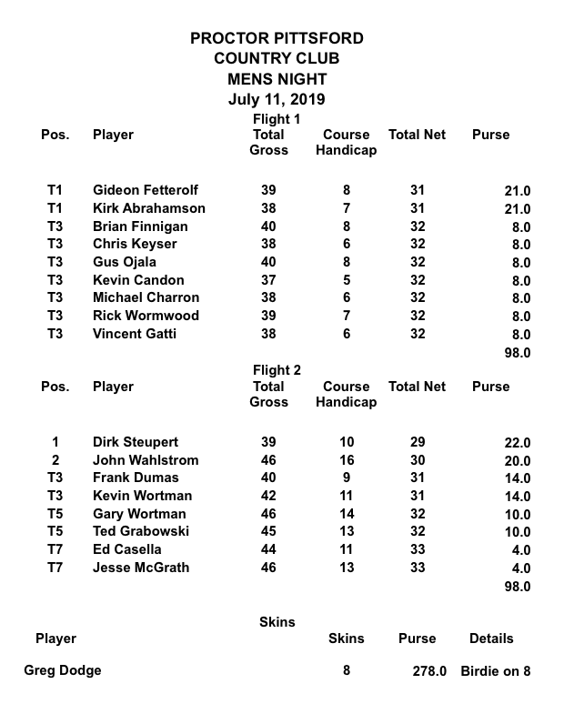 Men's Night - 7/11/19 - Results