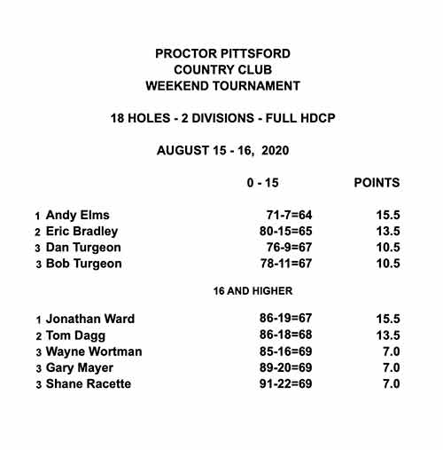 mens-weekend-08-15-16-20-results.jpg